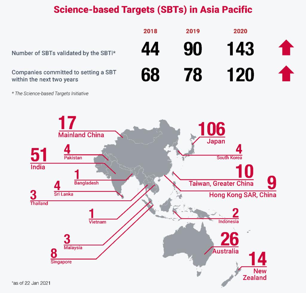 SBTs for net-zero in Asia Pacific, CDP