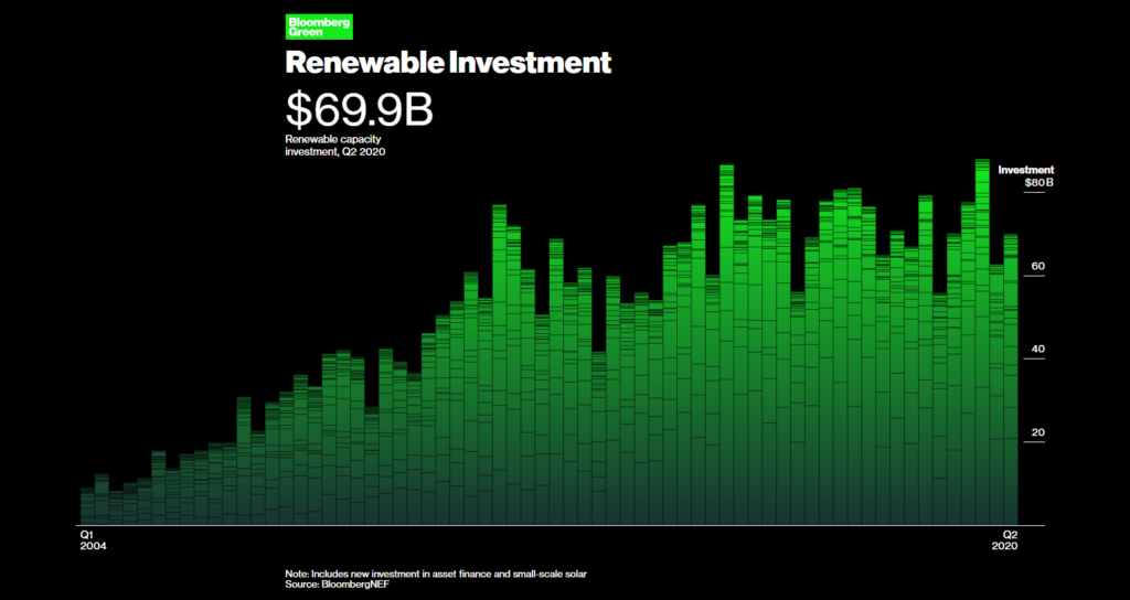 Size of Renewable Energy Investments, Bloomberg