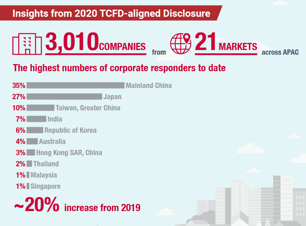TCFD-aligned disclosures in Asia, CDP