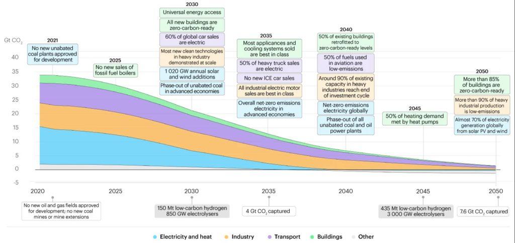 Roadmap for achieving the net-zero by 2050 scenario, Source: IEA