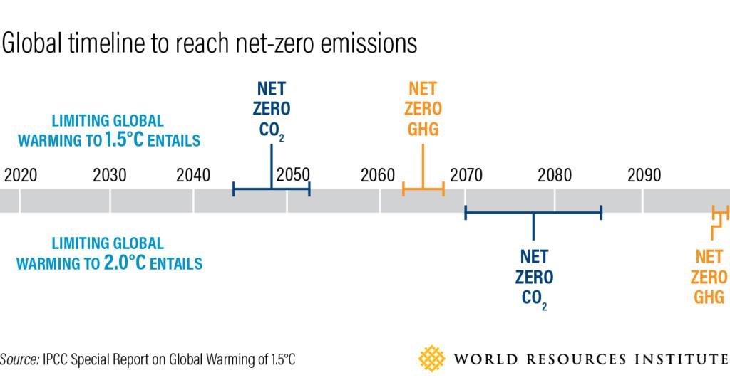 Global timeline to reach net-zero emissions, WRI