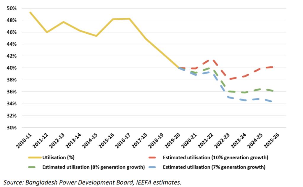 Actual and estimated future total system capacity utilisation in Bangladesh, IEEFA