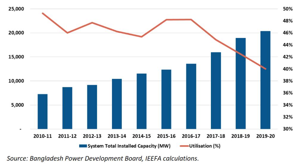 Bangladesh power capacity and overall capacity utilization, IEEFA