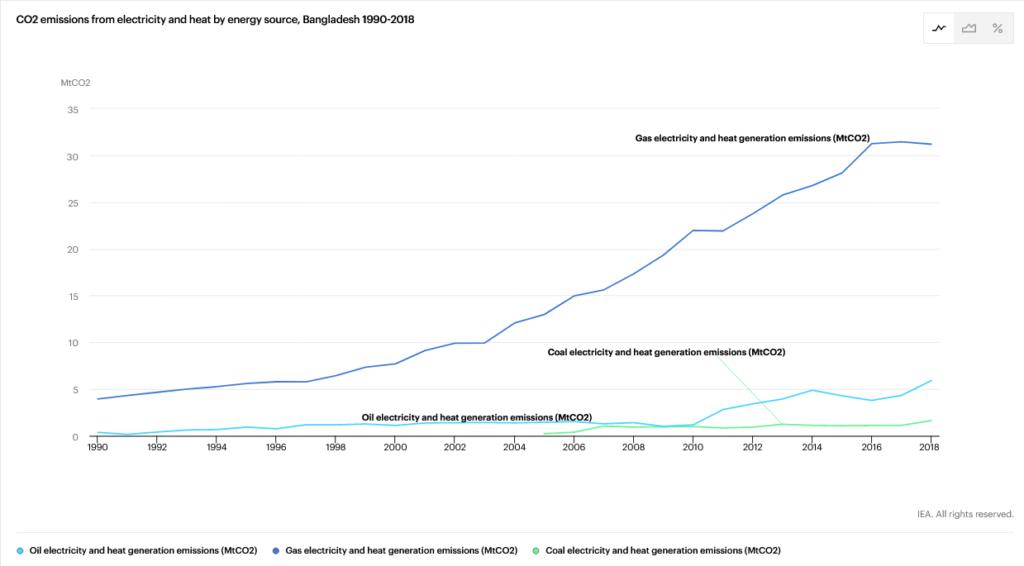 CO2 emissions from electricity and heat by energy source in Bangladesh, IEA