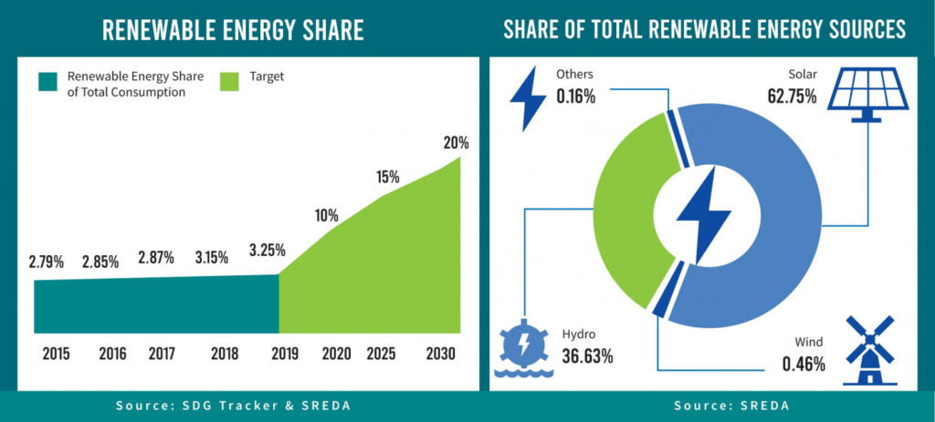 Image of current renewable energy share and future forecasts in Bangladesh, SREDA and SDG Tracker, published in TBS News