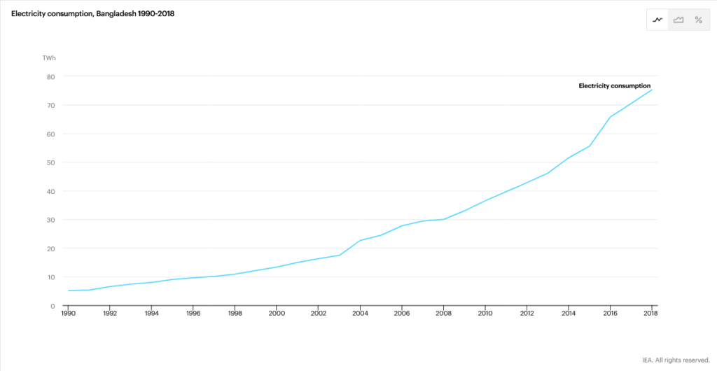 Electricity consumption in Bangladesh, IEA