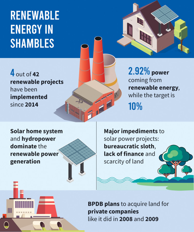 graphic of the state of renewable energy in Bangladesh, TBS News