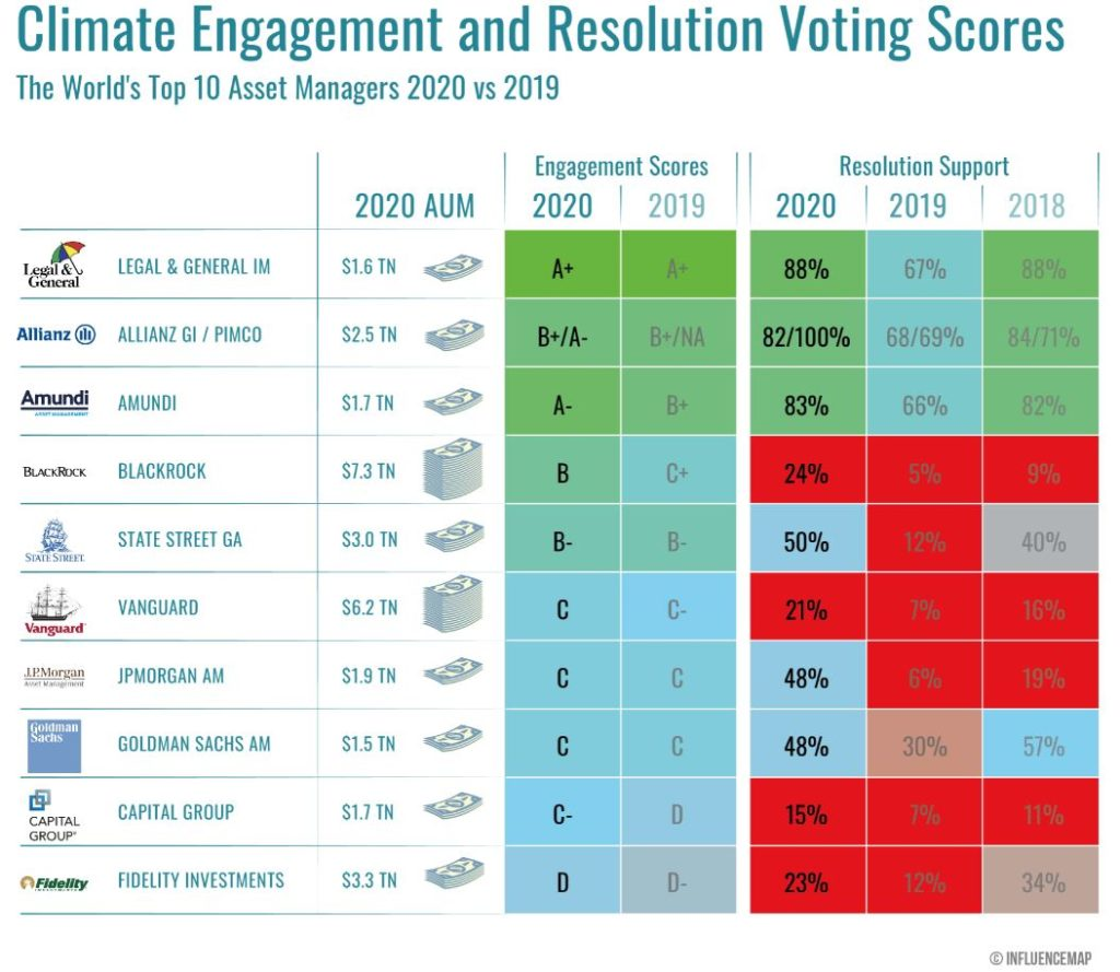 graphic of climate engagement and resolution voting scores