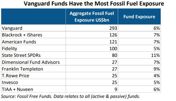 Vanguard funds and fossil fuel exposure