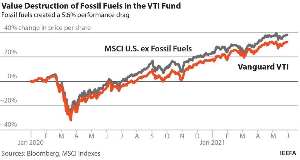 graphic of fossil fuels value destruction