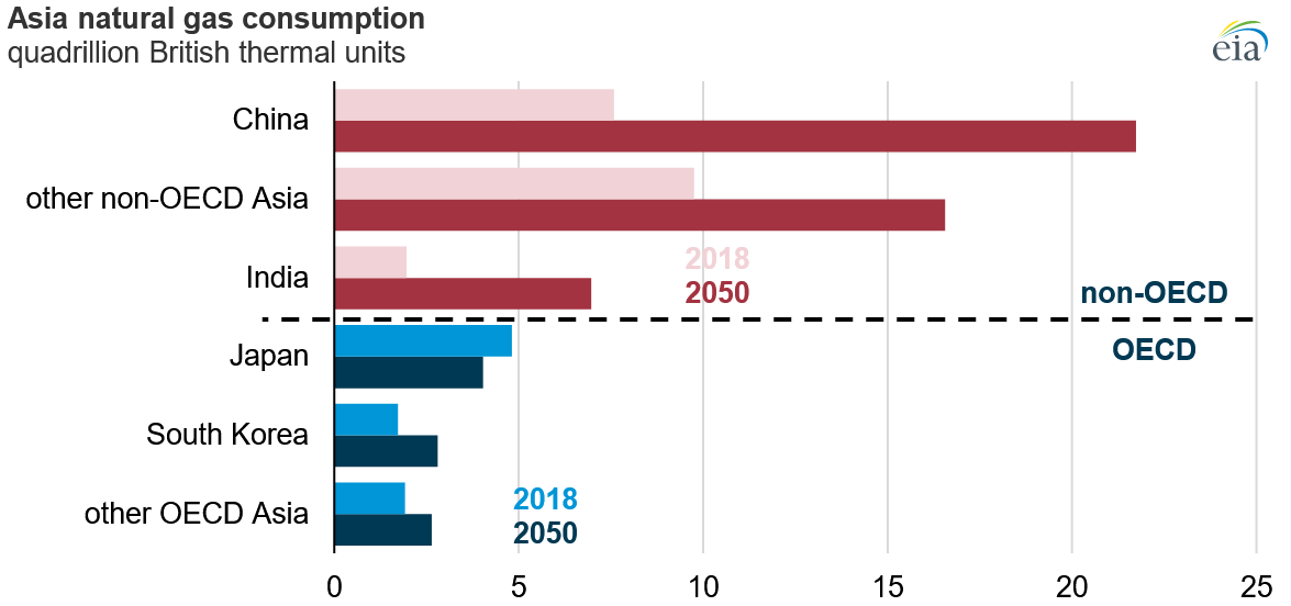 graphic of Asia Natural Gas Consumption