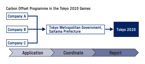 Flow diagram of how carbon credits are produced in the Tokyo 2021 Carbon Offset Programme.