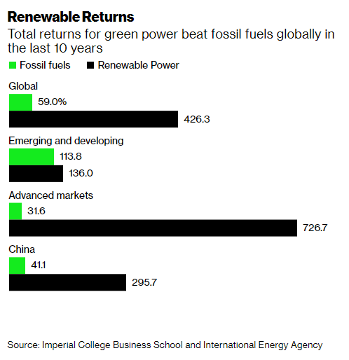 The investment return on returns has been over 7x larger than that of oil and gas.