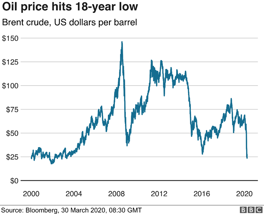 The price of oil declined to the lowest point in the last 18 years during march of 2020,