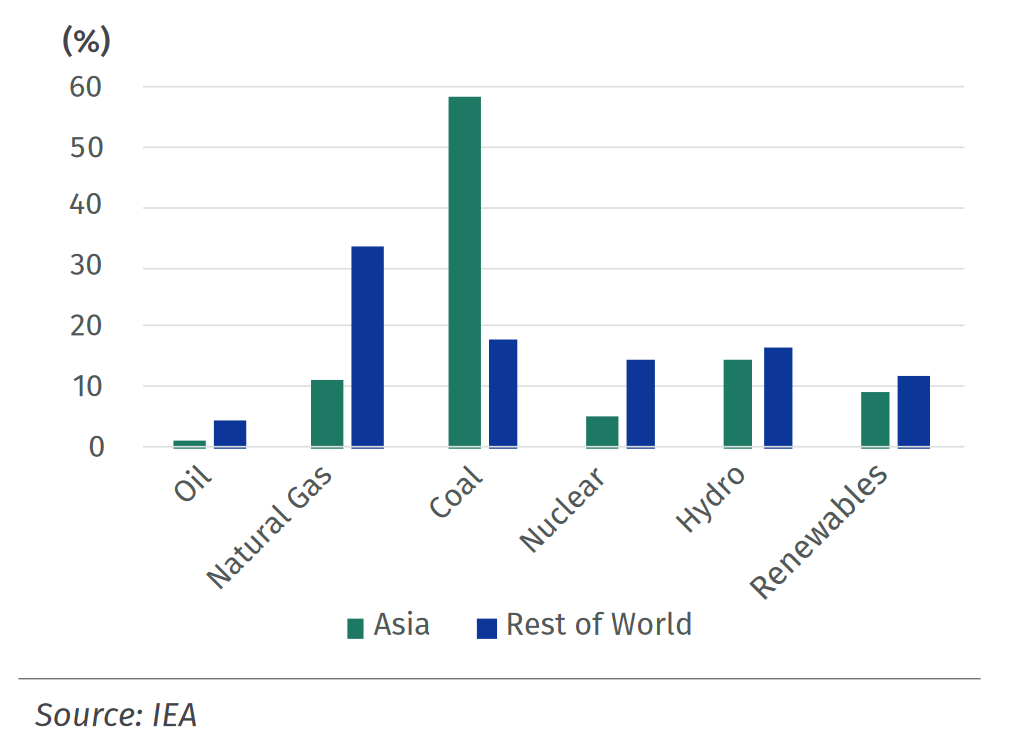 Asia vs rest of the world power generation mix, AIGCC