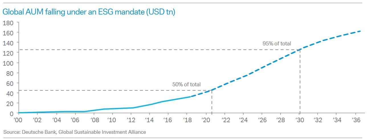 Global ESG assets forecast, Deutsche Bank
