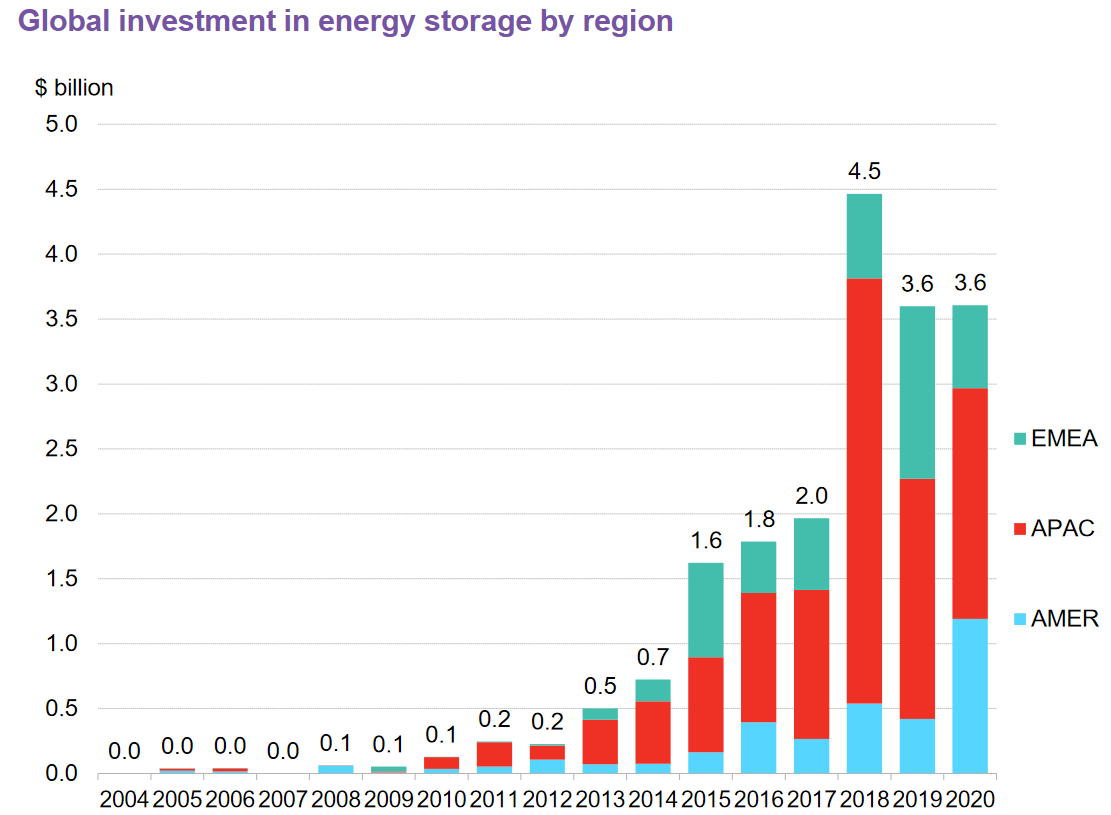 Global investment in energy storage by region