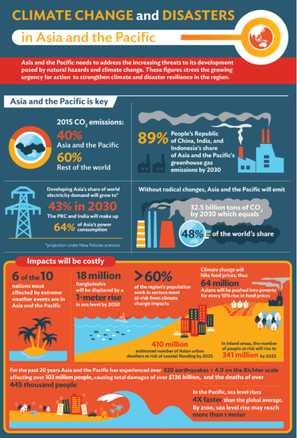 The current rate of renewable energy transition in Asia and the Pacific with the cost of future environmental impacts.