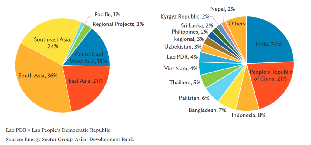 Clean Energy and Climate Mitigation Investments by Subregion and Country, 2005 - 2019, Source: ADB