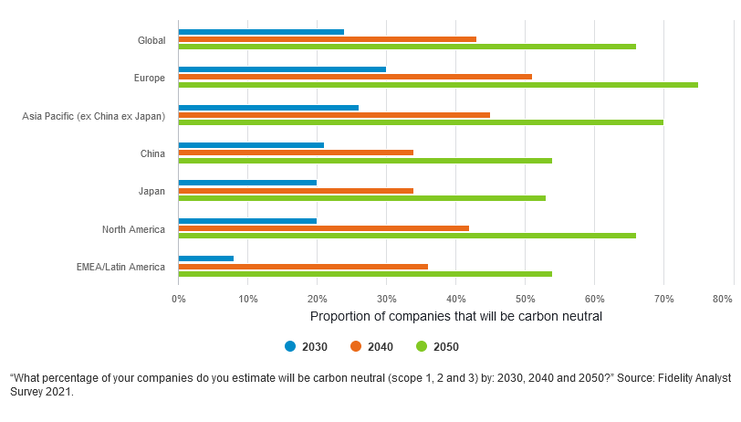 Proportion of companies that will be carbon neutral by 2030, 2040, and 2050, Source: Fidelity