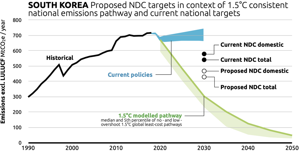graphic showing South Korea's Proposed NDC Targets, Source: Climate Action Tracker