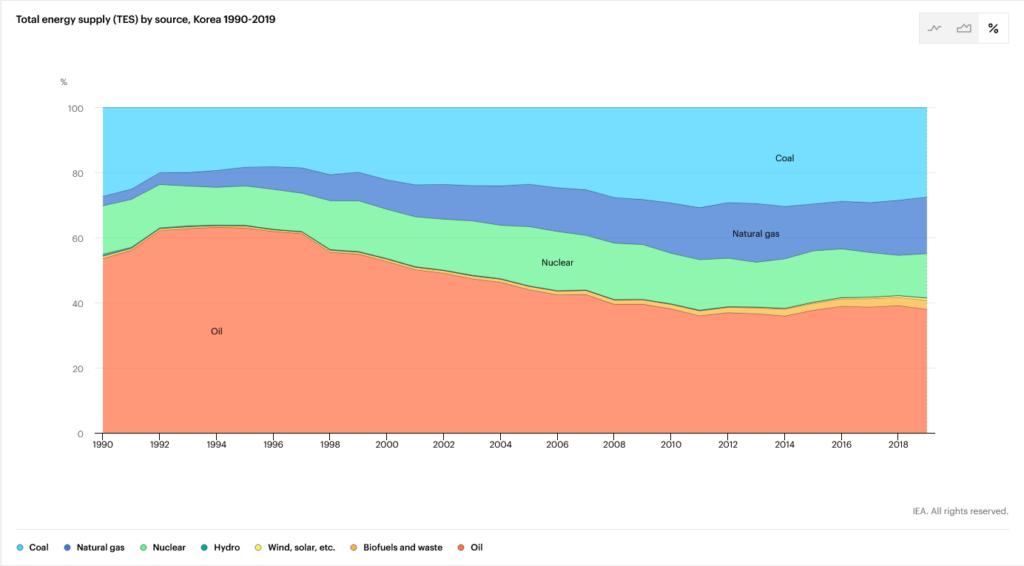 Total energy supply in South Korea, Source: IEA