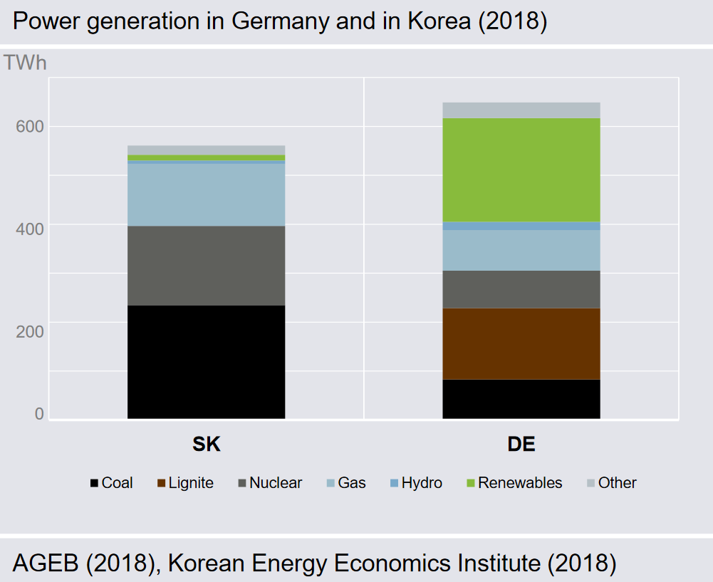 Comparison between the power mix of South Korea and Germany, Source: Ember Climate