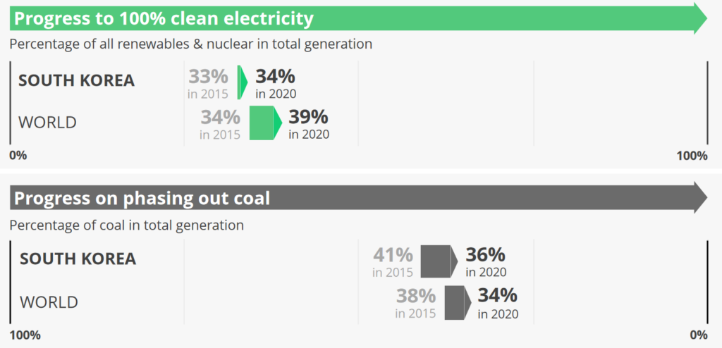 Progress to 100% clean electricity and coal phase-out, Source: Ember Climate
