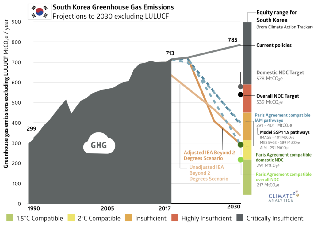 South Korea GHG emissions, Source: Climate Analytics