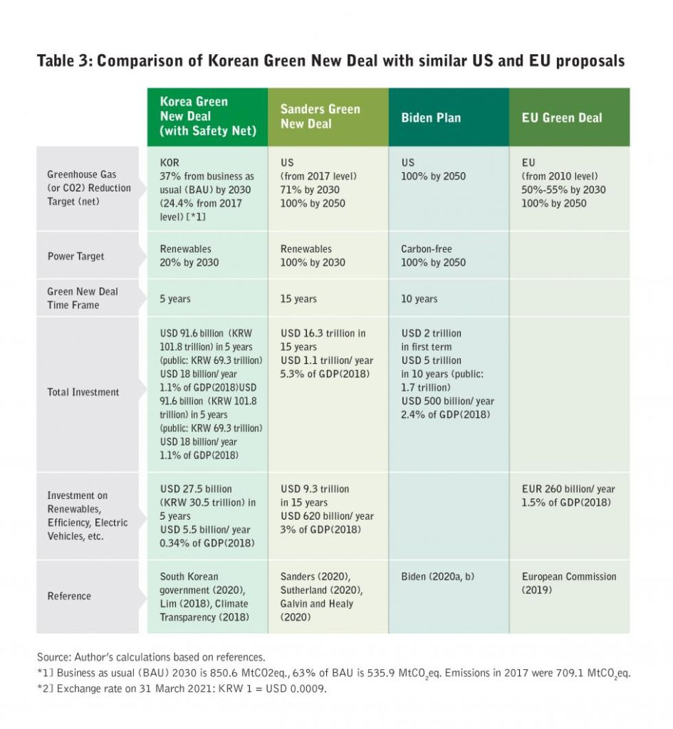 Comparison of Korean Green New Deal with similar EU and US proposals, HK Boell